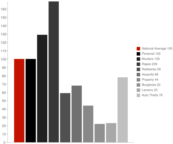 Brookside AL Crime Statistics