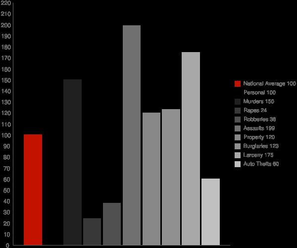 Nanticoke MD Crime Statistics