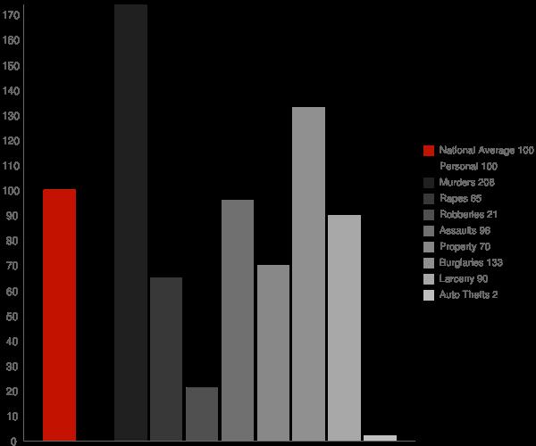 Posey CA Crime Statistics