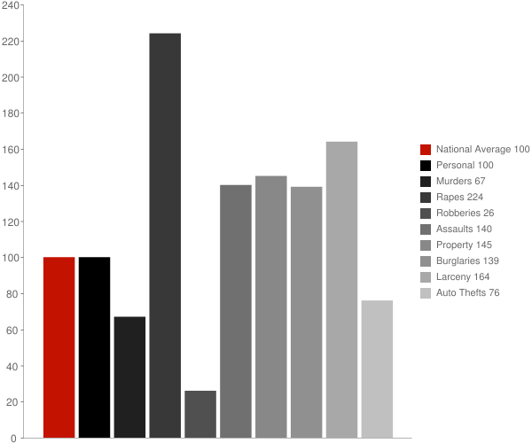 Dover ID Crime Statistics