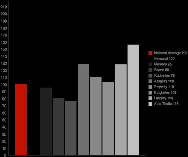 Visalia CA Crime Statistics