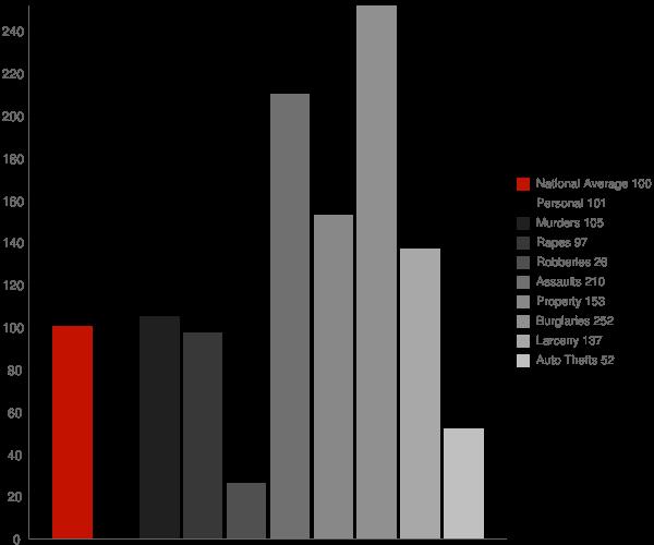 De Queen AR Crime Statistics