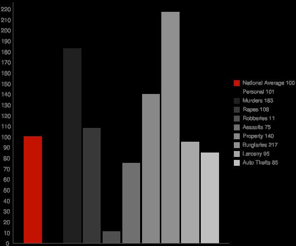 Garland AR Crime Statistics