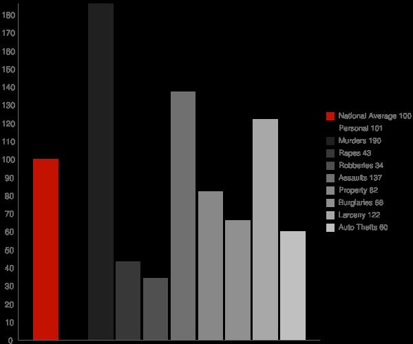 Cobb Island MD Crime Statistics