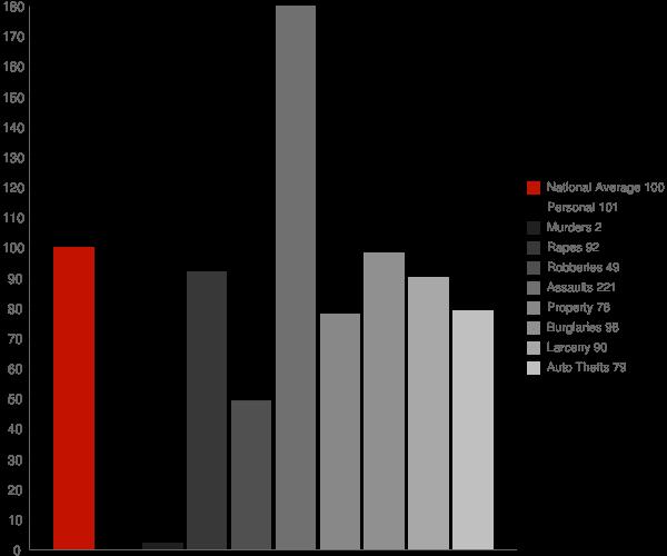 Mendota CA Crime Statistics