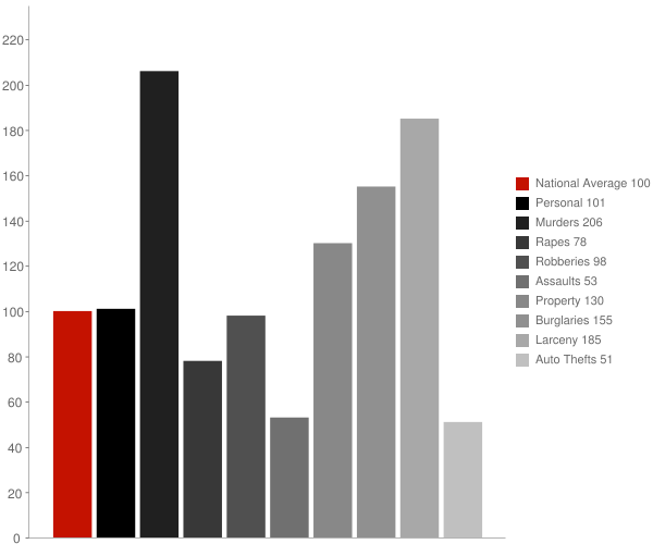 West Point GA Crime Statistics