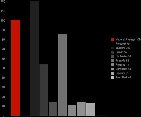 West Pocomoke MD Crime Statistics