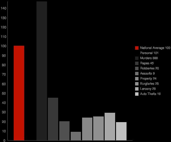 Alma GA Crime Statistics