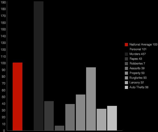 Beaumont MS Crime Statistics