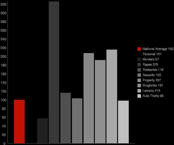 Portland ME Crime Statistics