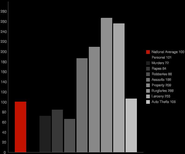 Lake Park GA Crime Statistics