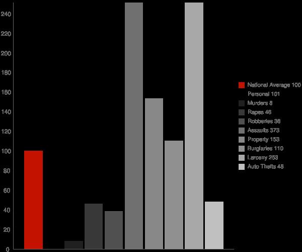 North Pole AK Crime Statistics