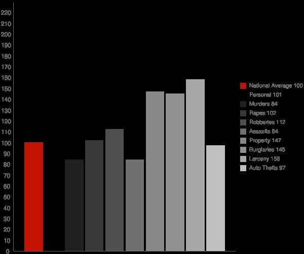 Pierrepont Manor NY Crime Statistics