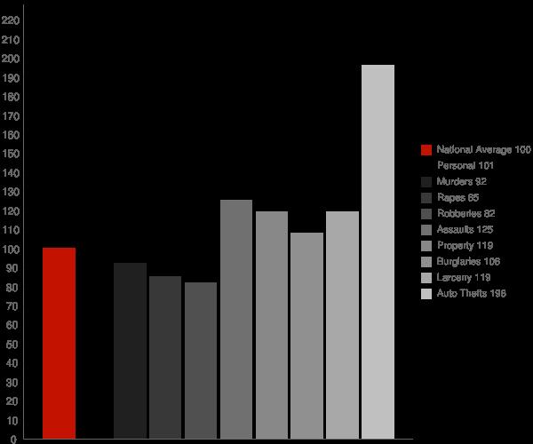 Modesto CA Crime Statistics