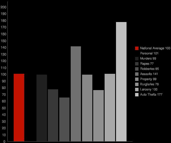 Selma CA Crime Statistics