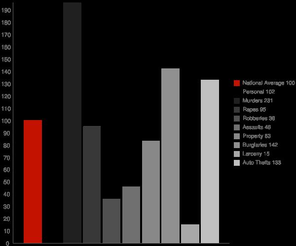 Auberry CA Crime Statistics