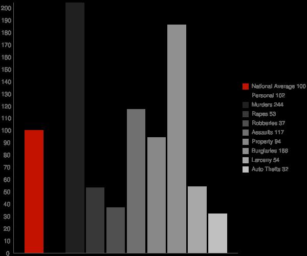 Kellyton AL Crime Statistics