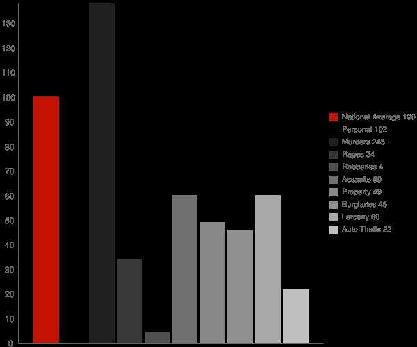 Grangeville ID Crime Statistics