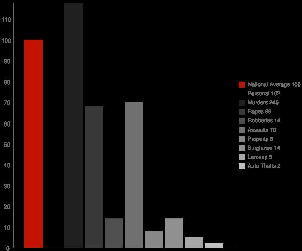 Chance MD Crime Statistics