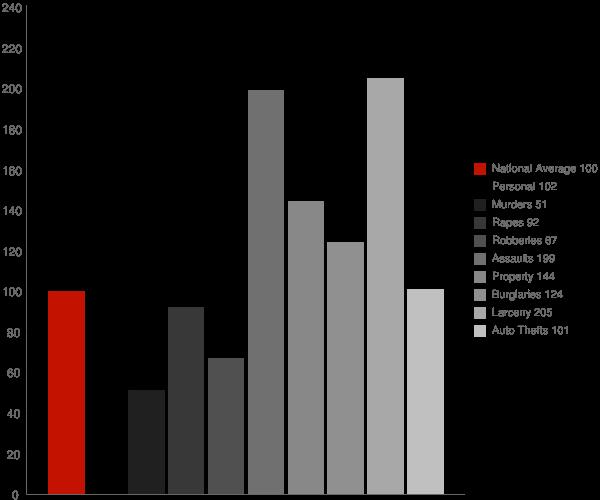 Dalton GA Crime Statistics