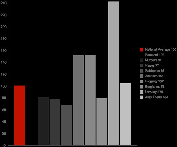 Eldorado MD Crime Statistics