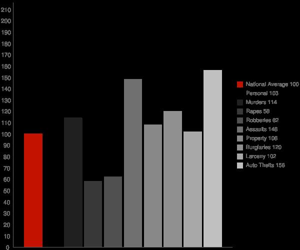 Jacumba CA Crime Statistics