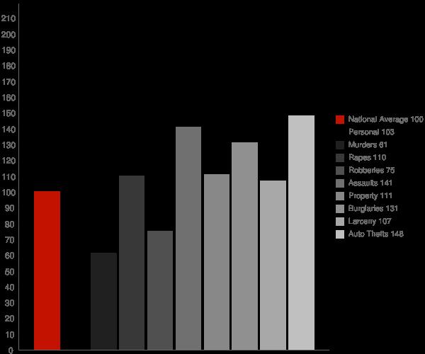 Merced CA Crime Statistics