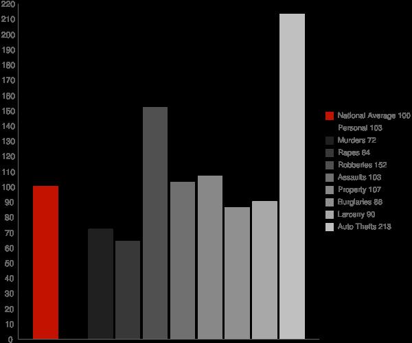 Pinole CA Crime Statistics
