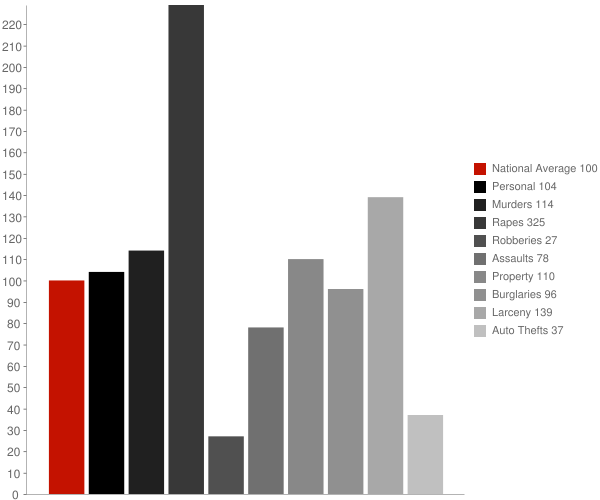 Laconia NH Crime Statistics