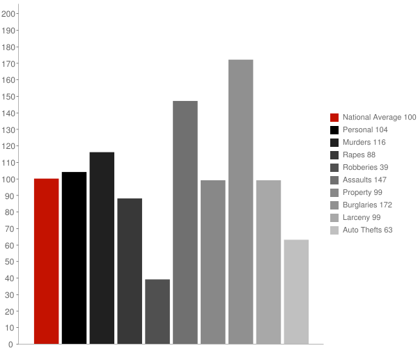 Monmouth CA Crime Statistics