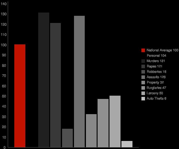 Mendocino CA Crime Statistics