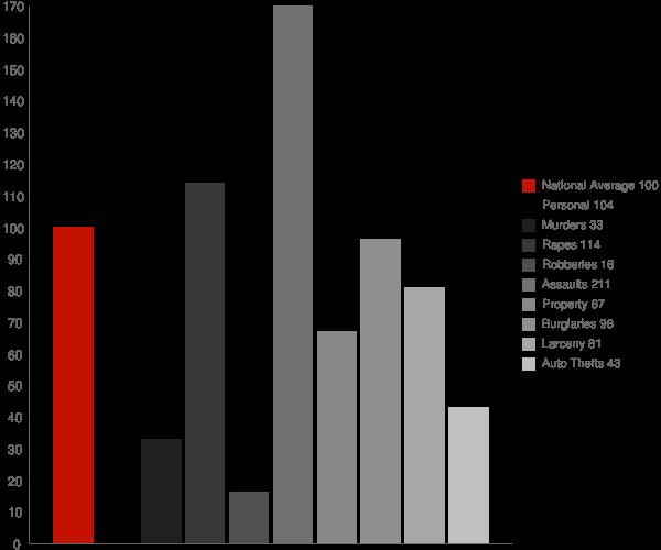 Adin CA Crime Statistics
