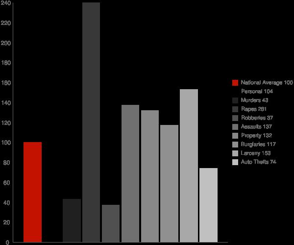 Sandpoint ID Crime Statistics