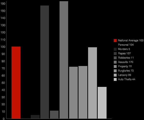Ridgely MD Crime Statistics
