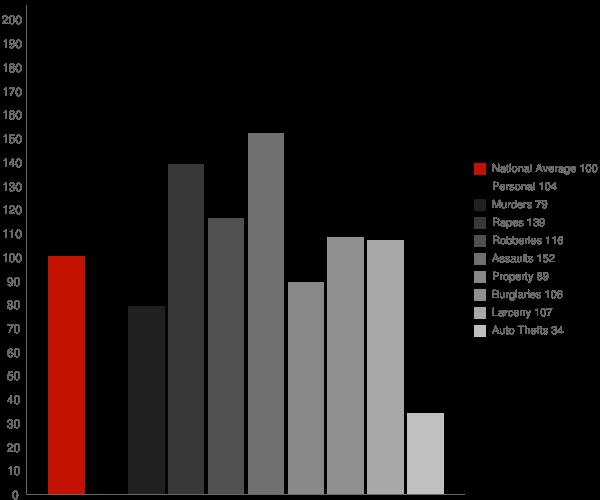 Maytown AL Crime Statistics