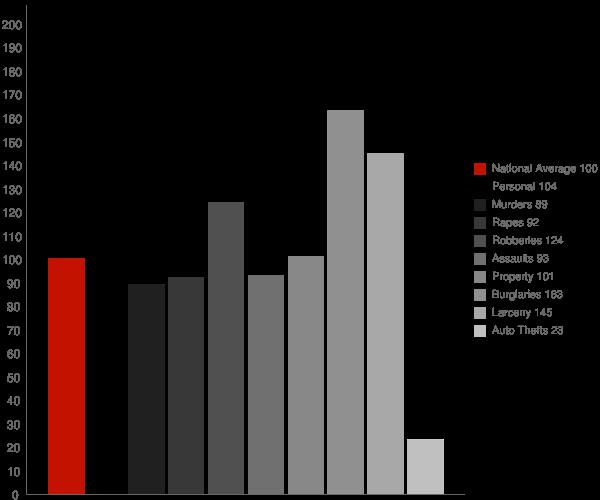North Highlands CA Crime Statistics