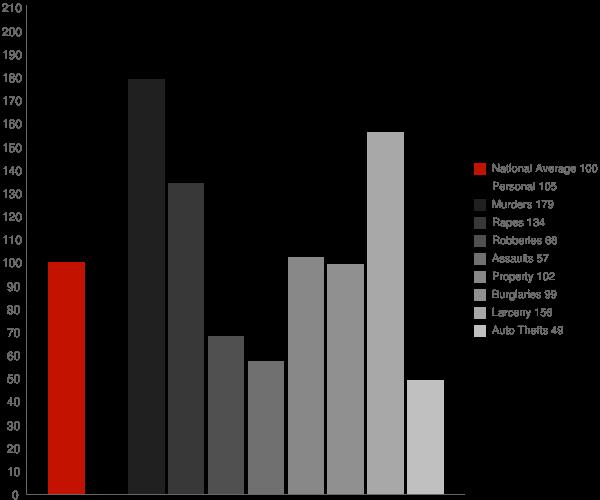 Hinesville GA Crime Statistics