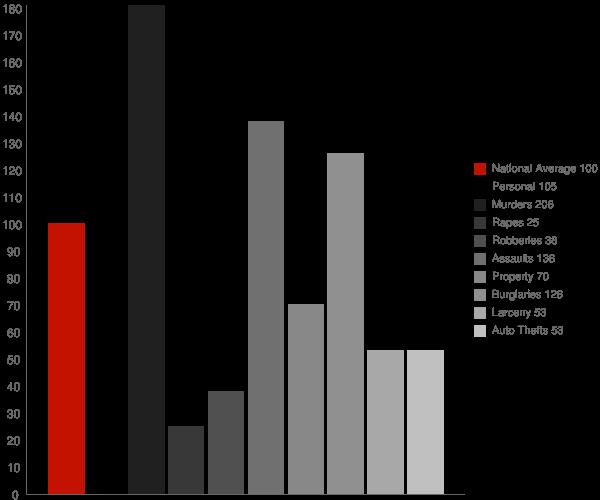 Randsburg CA Crime Statistics