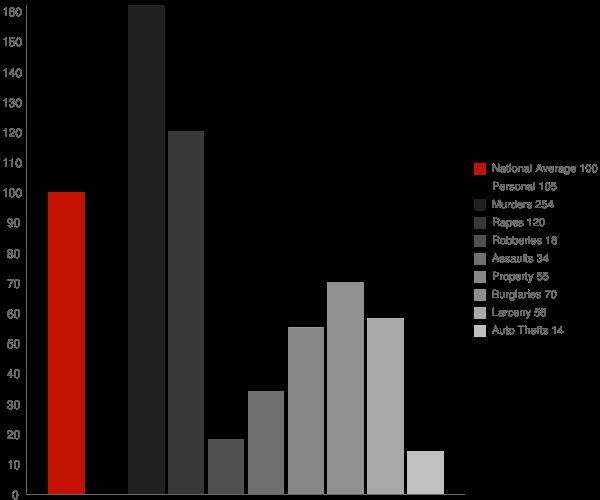 Mazomanie WI Crime Statistics