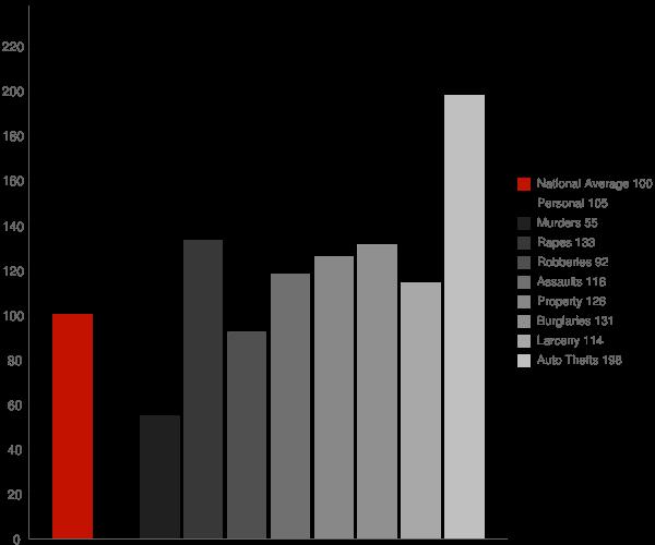 Turlock CA Crime Statistics