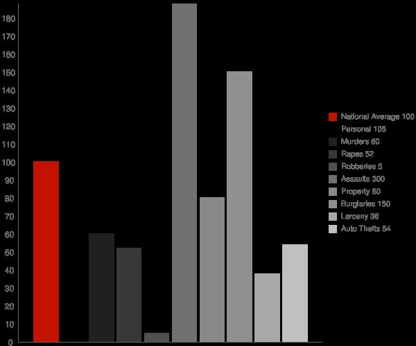 Crellin MD Crime Statistics