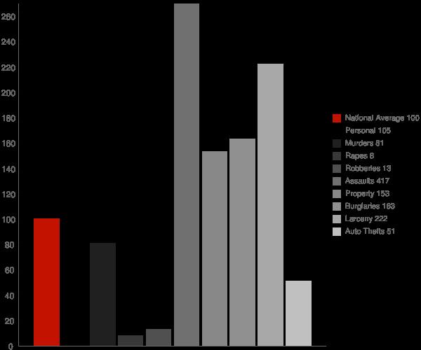 Ghent WV Crime Statistics