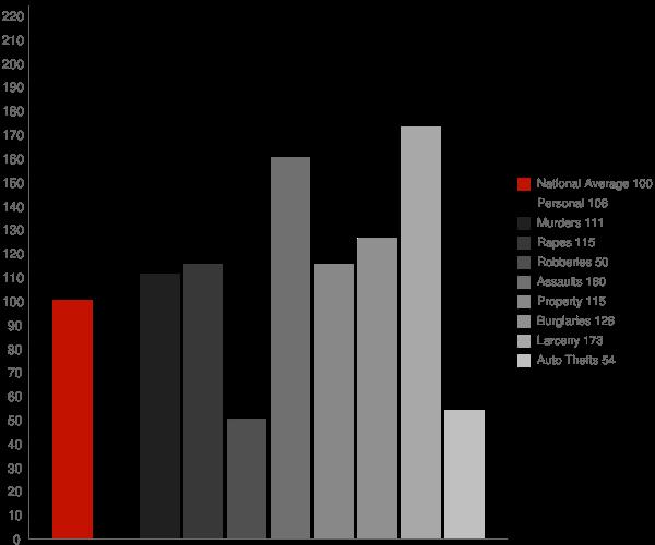 Holbrook AZ Crime Statistics