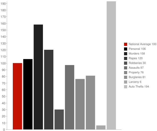 Lebec CA Crime Statistics