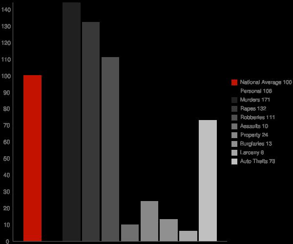 Homestead Valley CA Crime Statistics