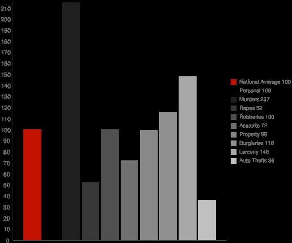 Americus GA Crime Statistics
