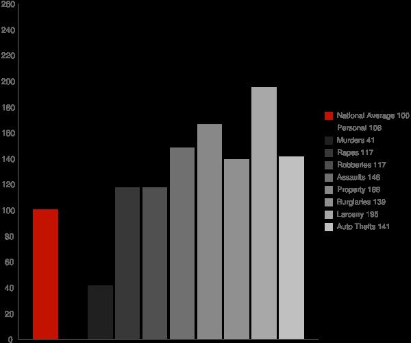 Arlington TX Crime Statistics
