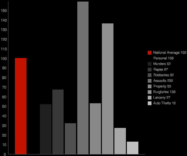 Mount Hermon CA Crime Statistics