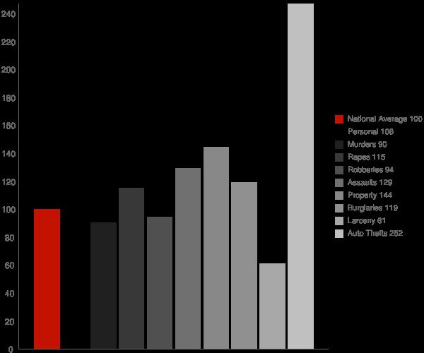Milton GA Crime Statistics