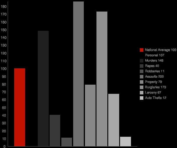 Leggett CA Crime Statistics